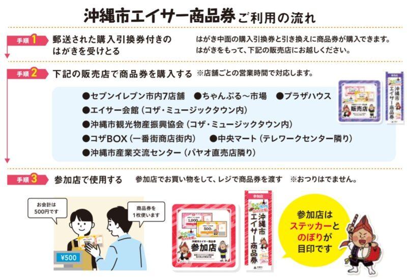 沖縄市プレミアム付き商品券『エイサー商品券』ご利用の流れ